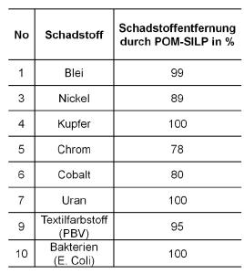 Tabellarische Darstellung der Entfernung beispielhafter Schadstoffe in typischen Verunreinigungskonzentrationen. Quelle: Dr. Sven Herrmann