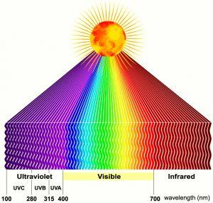 Wellenlaenge-UV-StrahlungVA-UVB-Vitamin-Sonnenbrand-